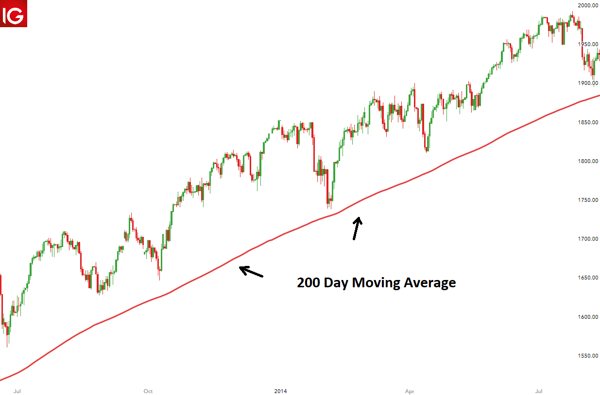 200 Day Moving Average What It Is And