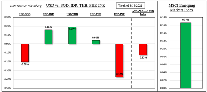 Soft Core PCE a Risk. USD/THB, USD/PHP Eyeing Central Banks
