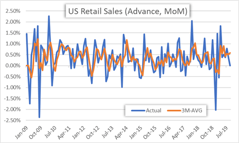 US Retail Sales Historical Data Chart