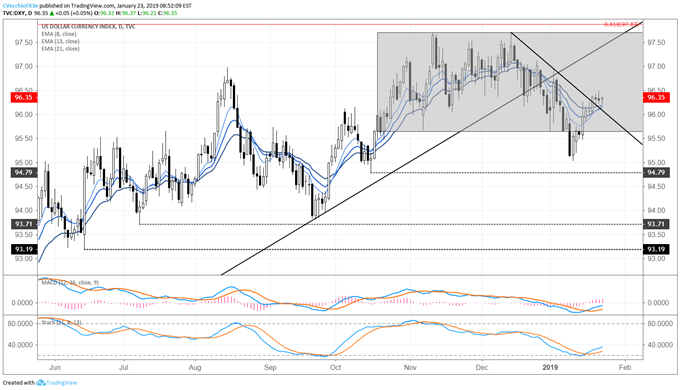 dxy index price chart