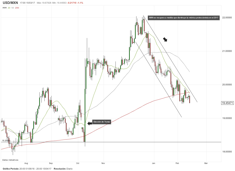 USD/MXN cae 1.0% tras comentarios del asesor comercial de la Casa Blanca; perspectivas para el Peso mejoran