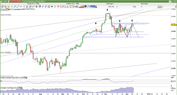 .DAX Prices Daily Chart