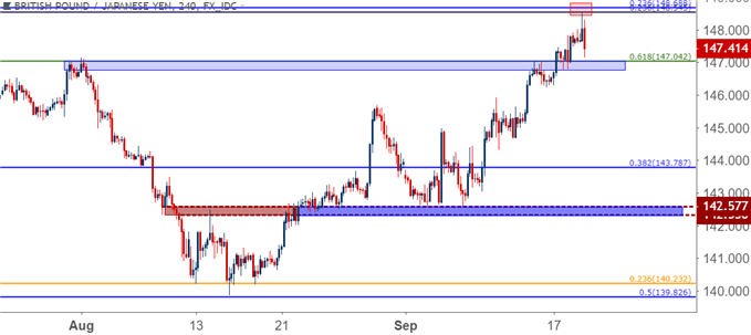 gbpjpy gbp/jpy four hour price chart