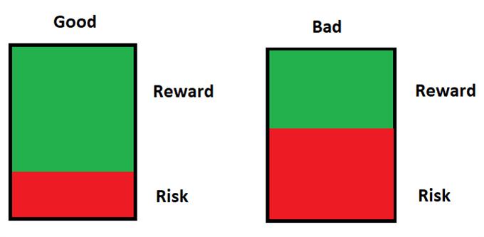 Risk-Reward Ratios Trading