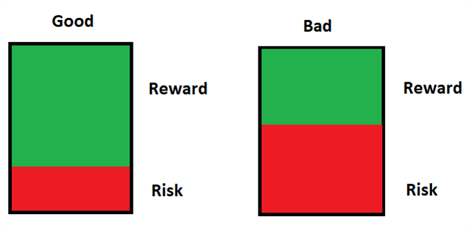 risk to reward ratio good vs bad