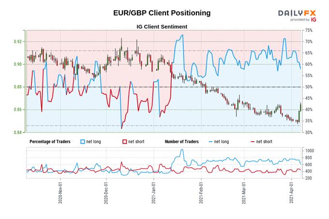 Euro Price Forecast: EUR/USD, EUR/JPY, EUR/GBP, EUR/NZD Key Levels