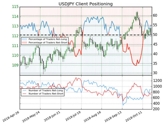 USD/JPY: Weekly Short Positions Decrease 9% Prompting a Bearish Bias