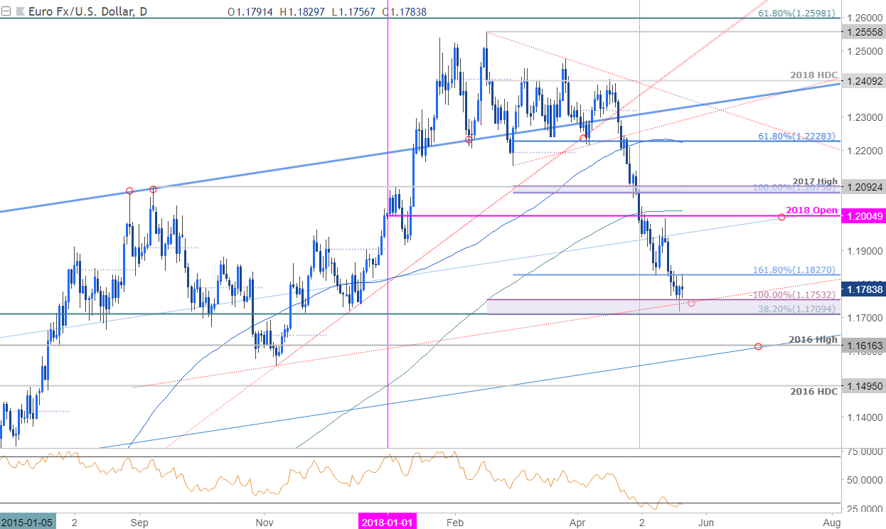 Eurusd Technical Outlook Are The Euro Tides Shifting