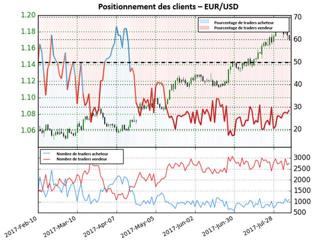 L'EUR/USD meintient un signal indécis, le prochain mouvement pourrait être décisif