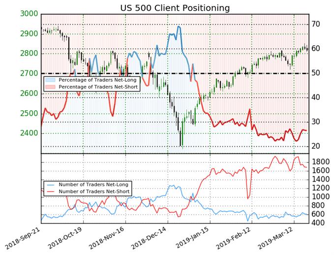 S&P 500: Trader verringern Nettoshort-Positionierung