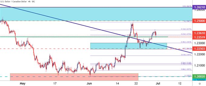 Canadian Dollar Forecast: USD/CAD Bounce from Key Zone