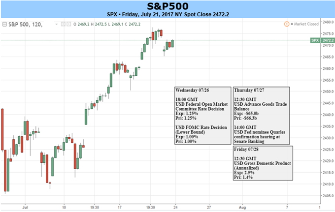 Fed Rattle or Help the S&P 500?; DAX in Danger, Nikkei Coiling