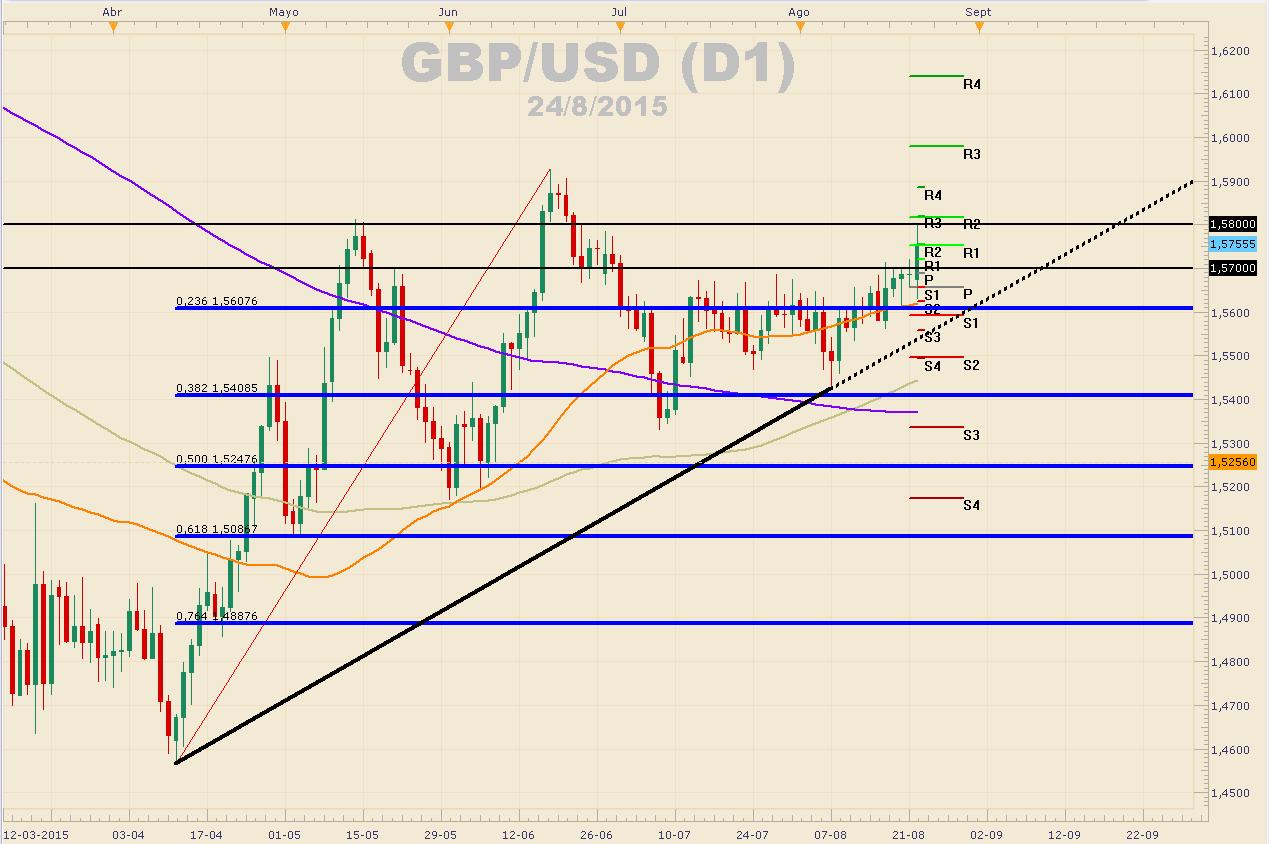 GBPUSD se aprecia alcanzando los $1.5800 - ¿Logrará alcanzar los 1.5900?