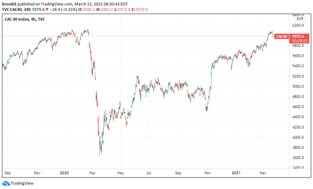 CAC40, CAC 40 Index, France 40, TradingView, 2020 2021
