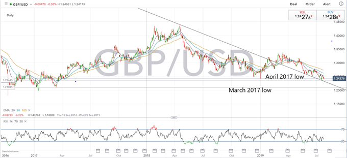 Further Sterling (GBP) Weakness Likely if Johnson Becomes PM