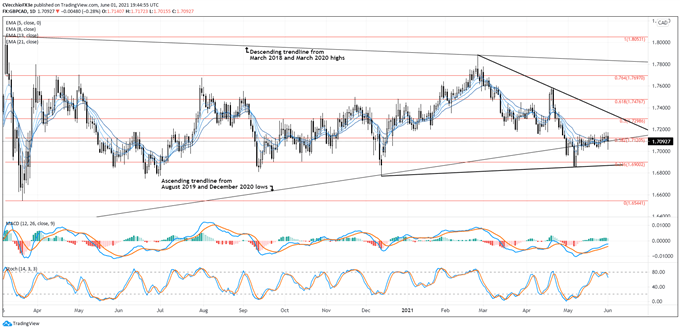 British Pound Technical Analysis: GBP/AUD, GBP/CAD, GBP/NZD Rates Outlook