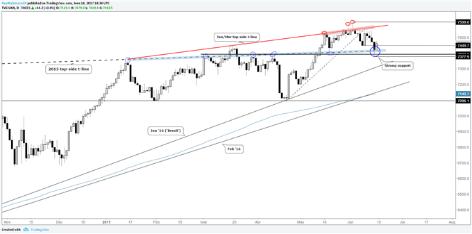 S&P 500, DAX, FTSE 100 Look to Stablize After 'Seesaw' Week