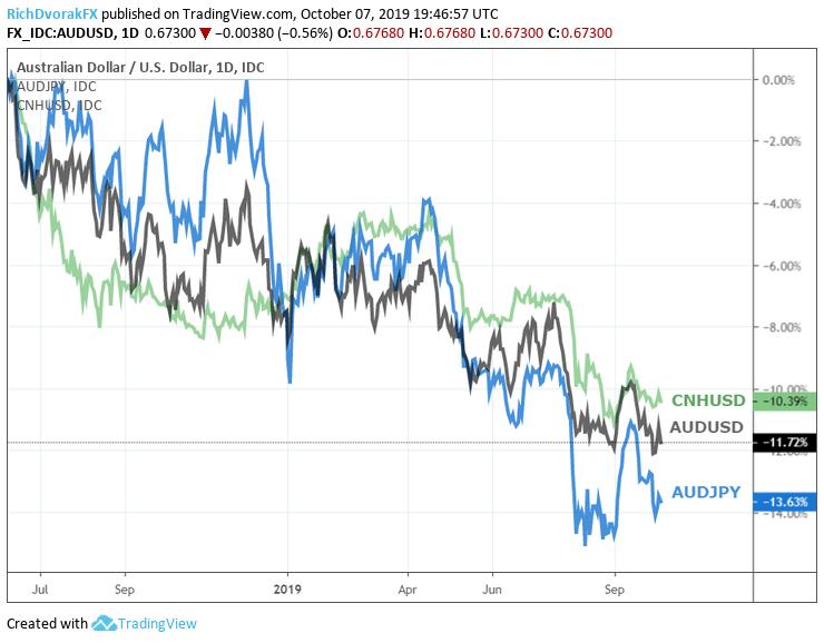 Australian Dollar Forecast Aud Usd