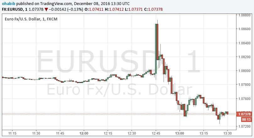 El Euro oscila después que el Banco Central Europeo amplía su QE hasta diciembre del 2017