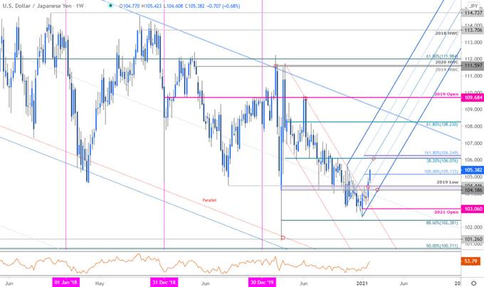 USD/JPY Breakout- Bulls Drive For Seventh Day