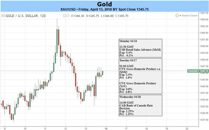 """أسعار الذهب تترقب تعليقات الاحتياطي الفيدرالي وتقرير """"بيج بوك"""" بالإضافة إلى اتجاهات المخاطر"""