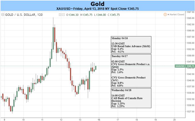 Goldpreis in Erwartung der Fed-Kommentare, des Beige-Buchs und der Risikotrends