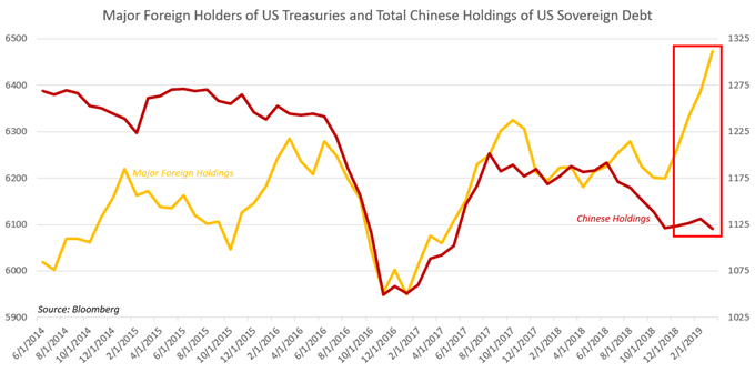 Chart Showing China's Holdings of US Debt