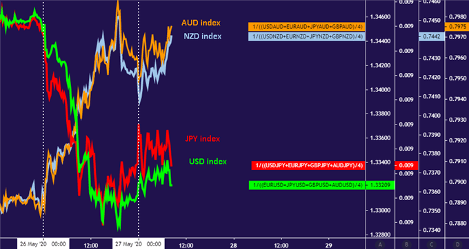 AUD and NZD digest gains, JPY and USD consolidating after selloff