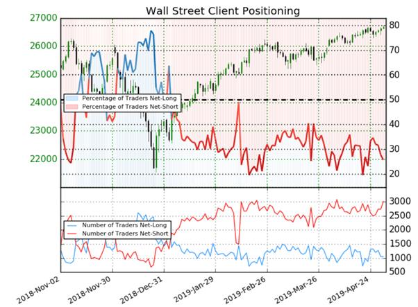 Dow Jones : prévision et stratégie contrarienne de Wall Street avec la Fed
