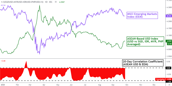 Il dollaro USA è aumentato, il capitale è fuggito dai mercati emergenti.  SGD, IDR, PHP, MYR a rischio?
