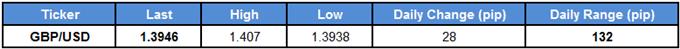 GBP/USD Table