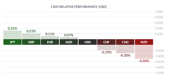 GBP Jumps on 2nd Referendum Hint, Oil Drops Amid OPEC Report - US Market Open