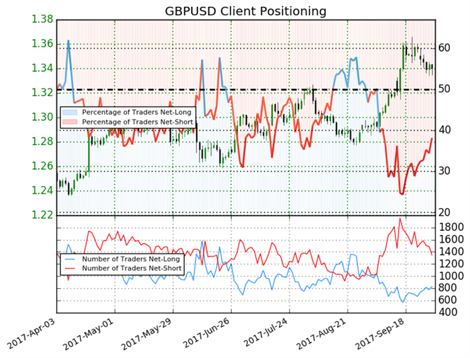 British Pound Reversal Potential Persists Heading into New Quarter