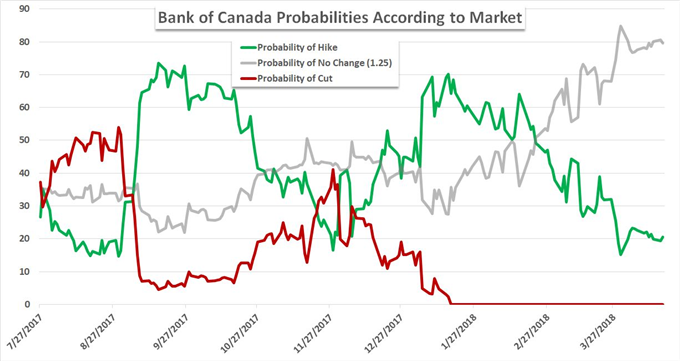 The Bank of Canada Decision May Prove a More Capable Market Mover for CAD