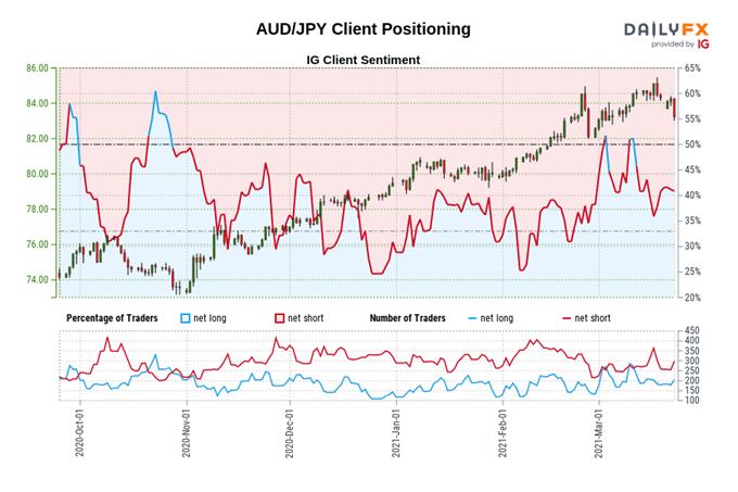 Prakiraan Yen Jepang: AUD / JPY, NZD / JPY Jatuh karena Sentimen Pasar yang Souring