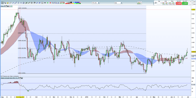 EURGBP Rally Halted; Next Move is Unclear