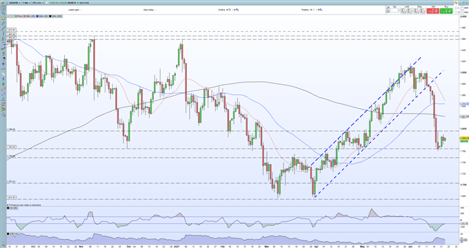 Gold Price Outlook - Tepid Recovery Off Important Support Remains Under Pressure