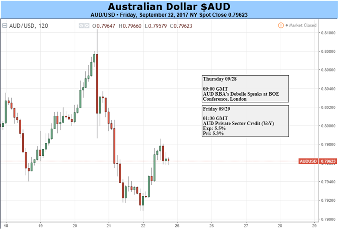 Australian Dollar Looks Set To Hang On At The Heights