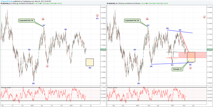 Will AUD/USD Be a Late Bloomer to the USD Correction?