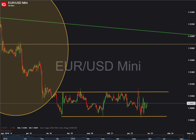 Gráfico 30 minutos EUR/USD - 22/08/2019