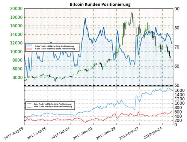 Bitcoin könnte wieder steigen nach einem Anstieg der Netto-Positionen