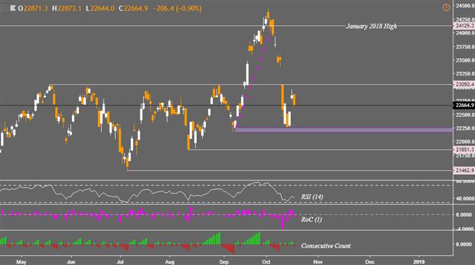 Fed Drives Asia Stocks Lower, Nikkei 225 Index May Resume Reversal