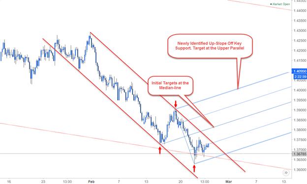 Multi-timeframe Analysis EUR/AUD Daily Chart