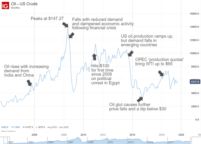 What is Crude Oil? A Trader's Guide to Oil