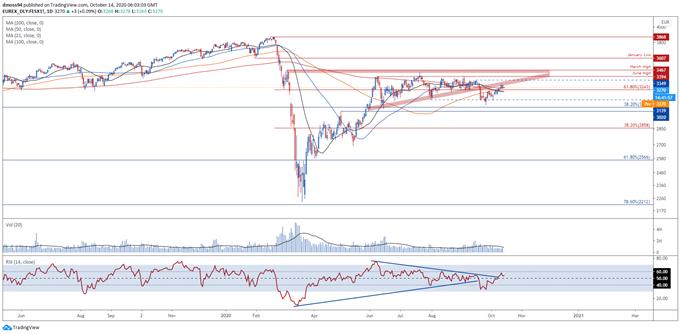 EU Stoxx 50 Endeks Fiyatı Günlük Grafik