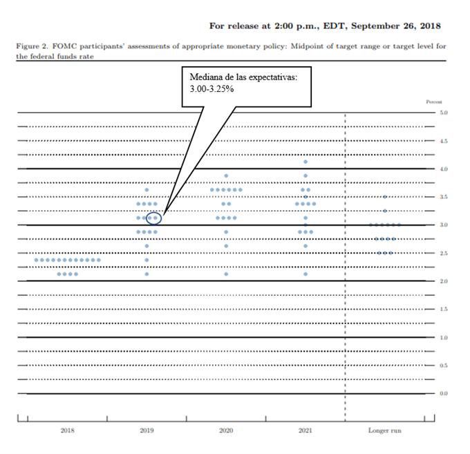Panel de puntos de la Fed. Mapa de puntos de la Fed