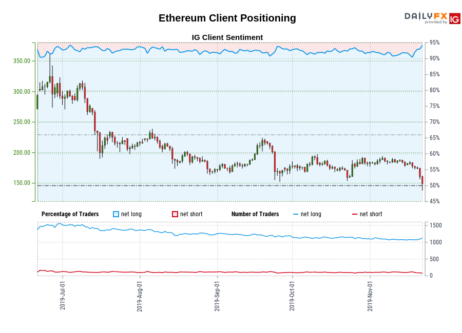 Ethereum IG Client Sentiment: Our data shows traders are now at their most net-long Ethereum since Jul 04 when Ethereum traded near 291.96.