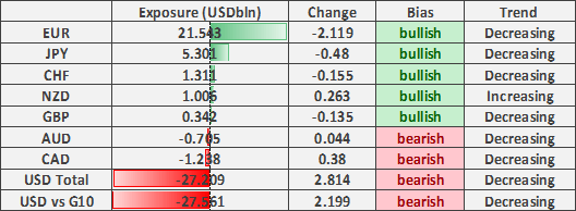 US Dollar Shorts Reduced, NZD/USD Bulls Stretched
