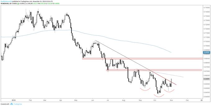 Graphique journalier du cours de la paire NZD/USD, cassure de la ligne de cou et de la droite de tendance