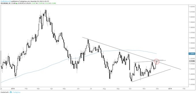 eur/cad daily chart, at t-line resistance in weak trend